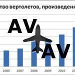 Спрос на вертолеты в России продолжает расти