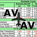 Цены на подержанные бизнес-джеты растут второй месяц подряд
