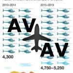 Спрос на вертолетном рынке будет стабилен