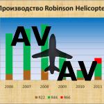 Некоторые итоги вертолетостроения 2012
